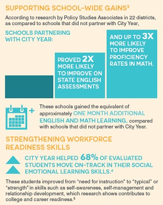 city year infographic