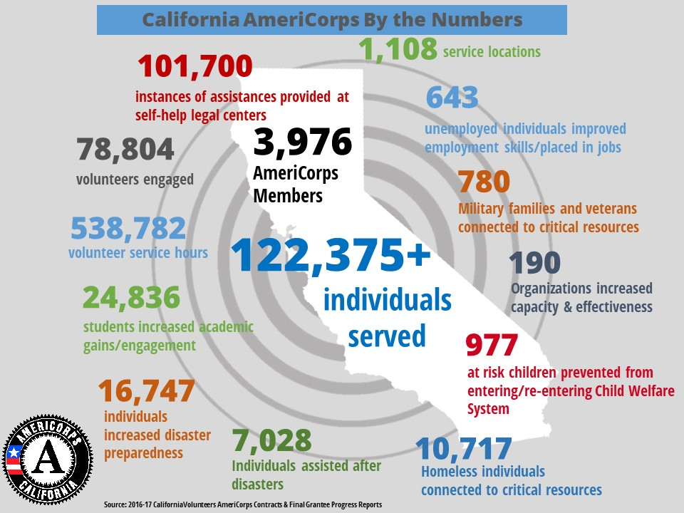 americorps in california infographic